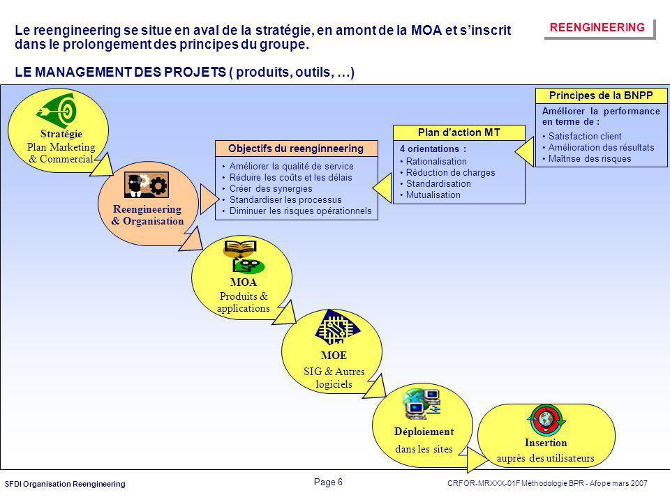 CRFOR-MRXXX-01F Méthodologie BPR - Afope mars 2007 Page 6 SFDI Organisation Reengineering Le reengineering se situe en aval de la stratégie, en amont
