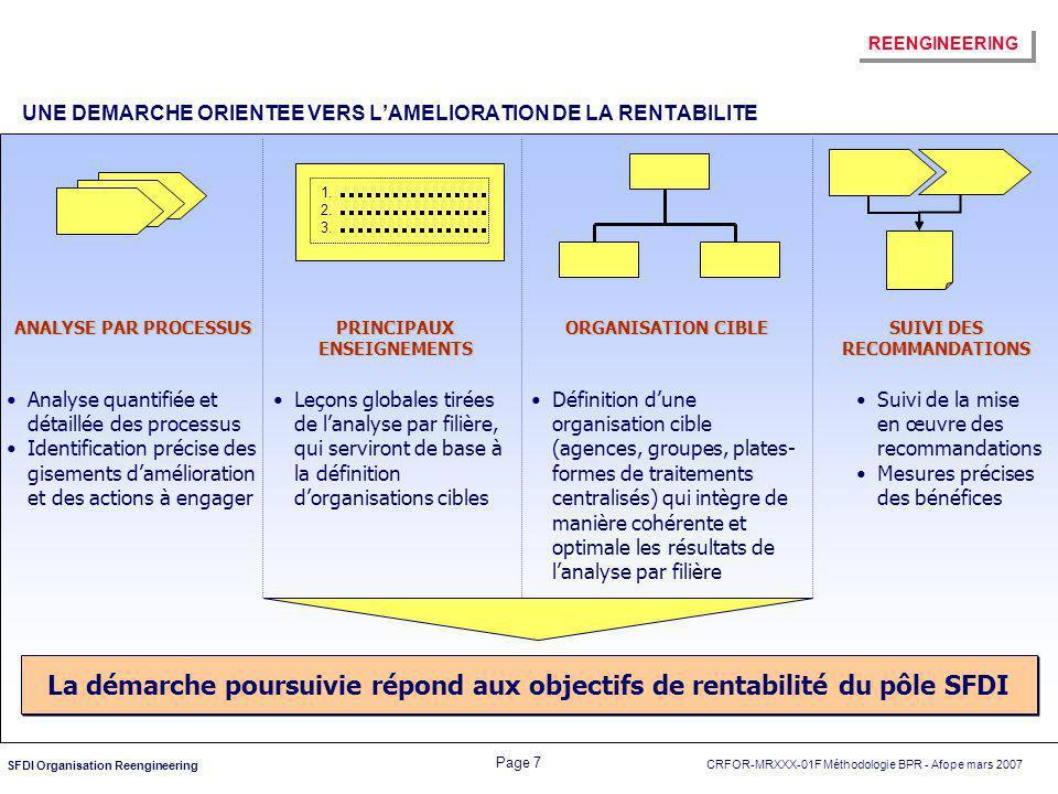 CRFOR-MRXXX-01F Méthodologie BPR - Afope mars 2007 Page 28 SFDI Organisation Reengineering Limiter les ruptures de charge dans le traitement au sein des SALC Limiter, en fonction de la PRC, le nombre des dossiers qui nécessitent l'avis de la DRC AXES D'AMELIORATION Maîtrise du risque opérationnel Développement de l'orientation commerciale Maîtrise du risque juridique Facturation Qualité de traitement Outils Charge de travail Maîtrise du risque de contrepartie Travailler en amont pour: obtenir le max.