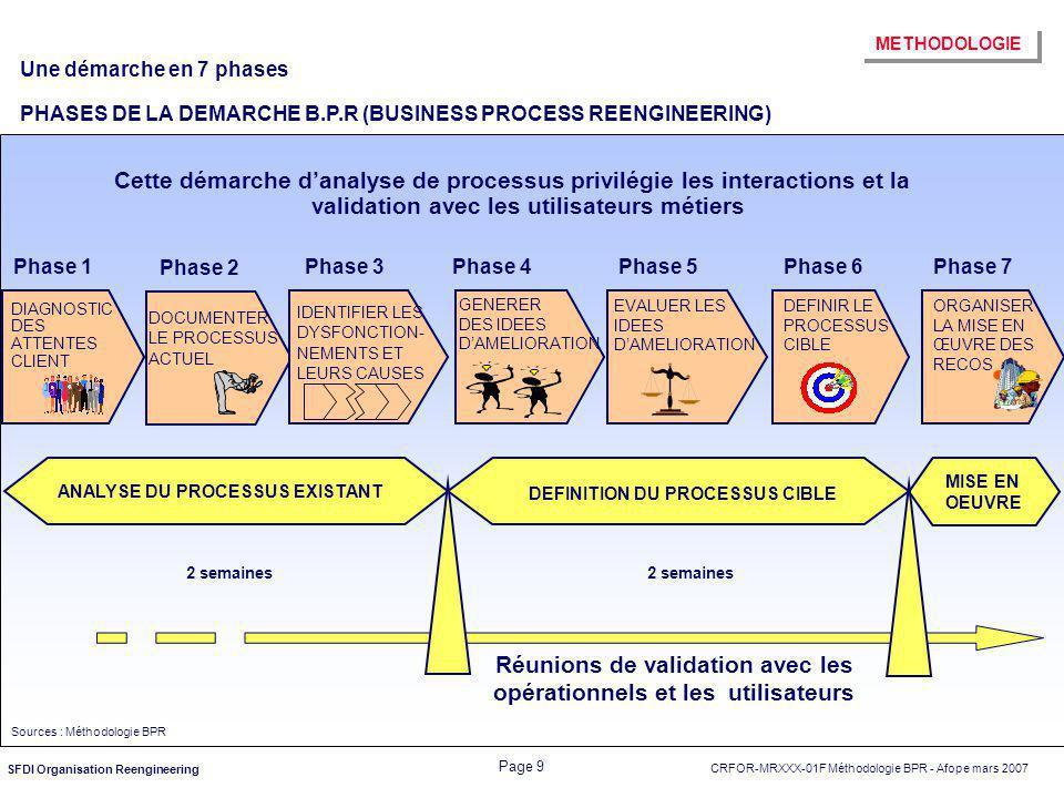 CRFOR-MRXXX-01F Méthodologie BPR - Afope mars 2007 Page 9 SFDI Organisation Reengineering Une démarche en 7 phases PHASES DE LA DEMARCHE B.P.R (BUSINE