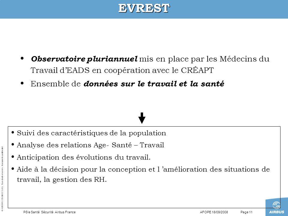© AIRBUS FRANCE S.A.S. Tous droits réservés. Document confidentiel. AFOPE 18/09/2008Pôle Santé Sécurité Airbus FrancePage 11 EVREST Observatoire pluri