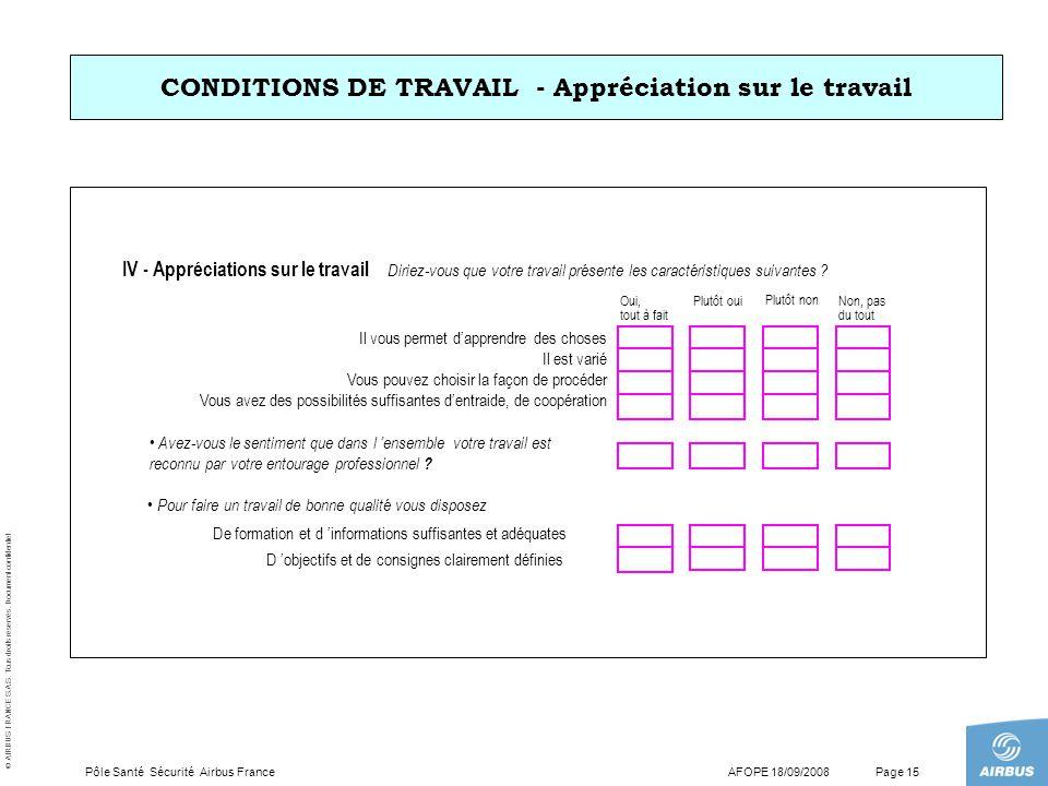 © AIRBUS FRANCE S.A.S. Tous droits réservés. Document confidentiel. AFOPE 18/09/2008Pôle Santé Sécurité Airbus FrancePage 15 IV - Appréciations sur le