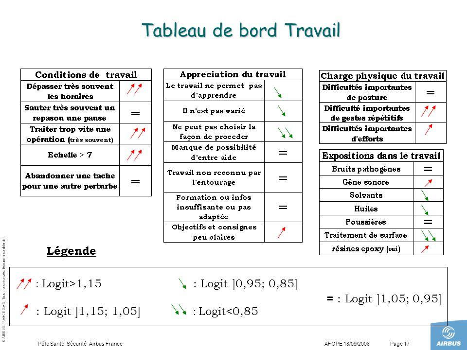 © AIRBUS FRANCE S.A.S. Tous droits réservés. Document confidentiel. AFOPE 18/09/2008Pôle Santé Sécurité Airbus FrancePage 17 Tableau de bord Travail :