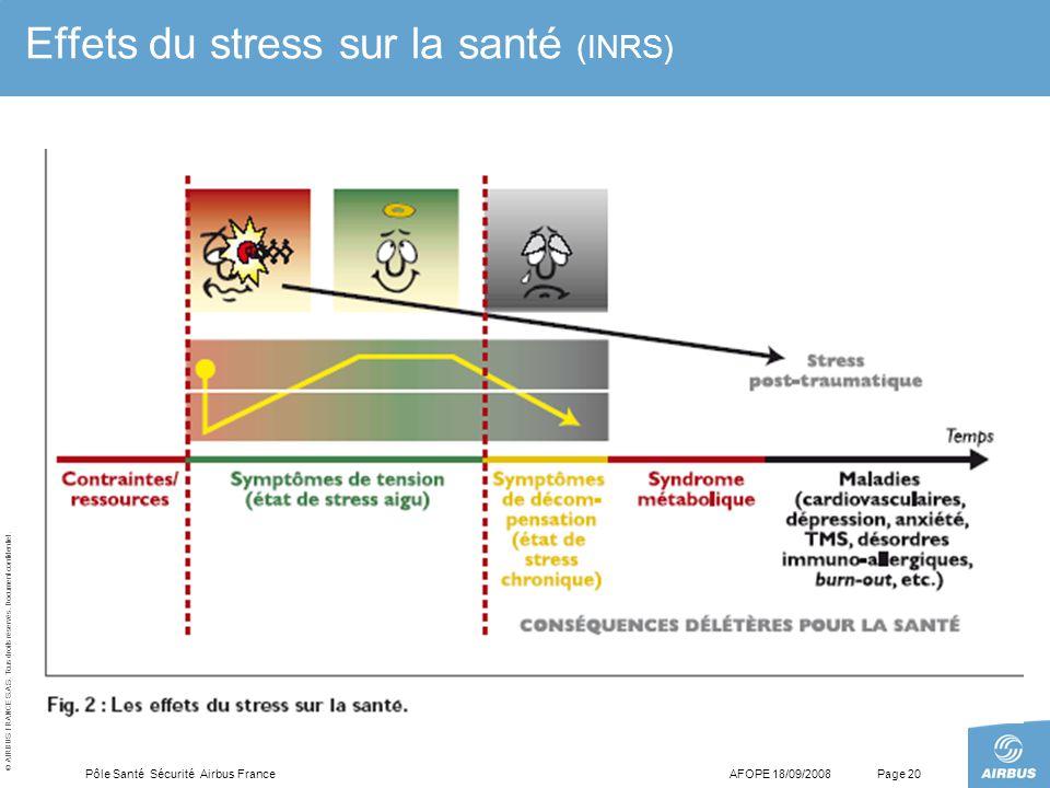 © AIRBUS FRANCE S.A.S. Tous droits réservés. Document confidentiel. AFOPE 18/09/2008Pôle Santé Sécurité Airbus FrancePage 20 Effets du stress sur la s