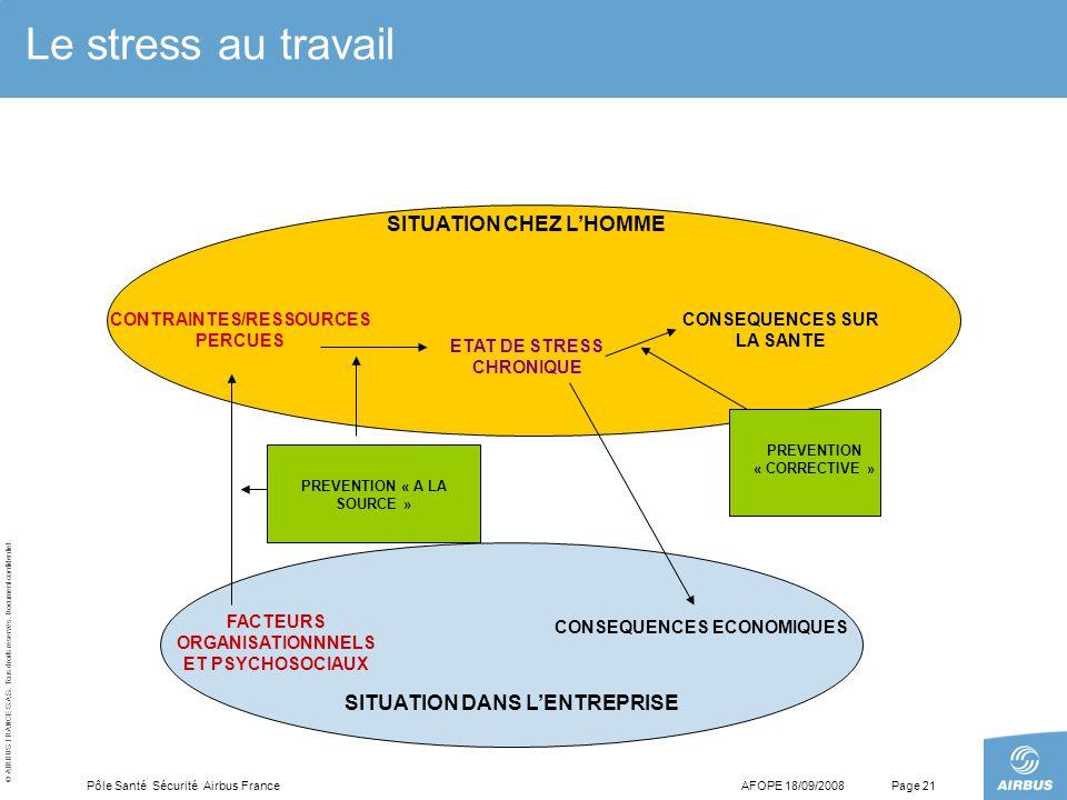 © AIRBUS FRANCE S.A.S. Tous droits réservés. Document confidentiel. AFOPE 18/09/2008Pôle Santé Sécurité Airbus FrancePage 21 Le stress au travail SITU
