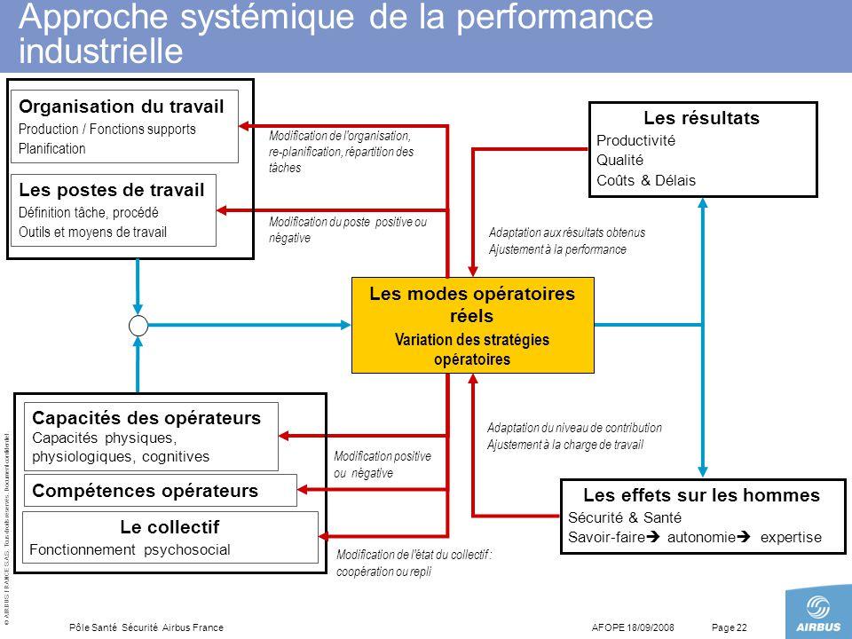 © AIRBUS FRANCE S.A.S. Tous droits réservés. Document confidentiel. AFOPE 18/09/2008Pôle Santé Sécurité Airbus FrancePage 22 Organisation du travail P