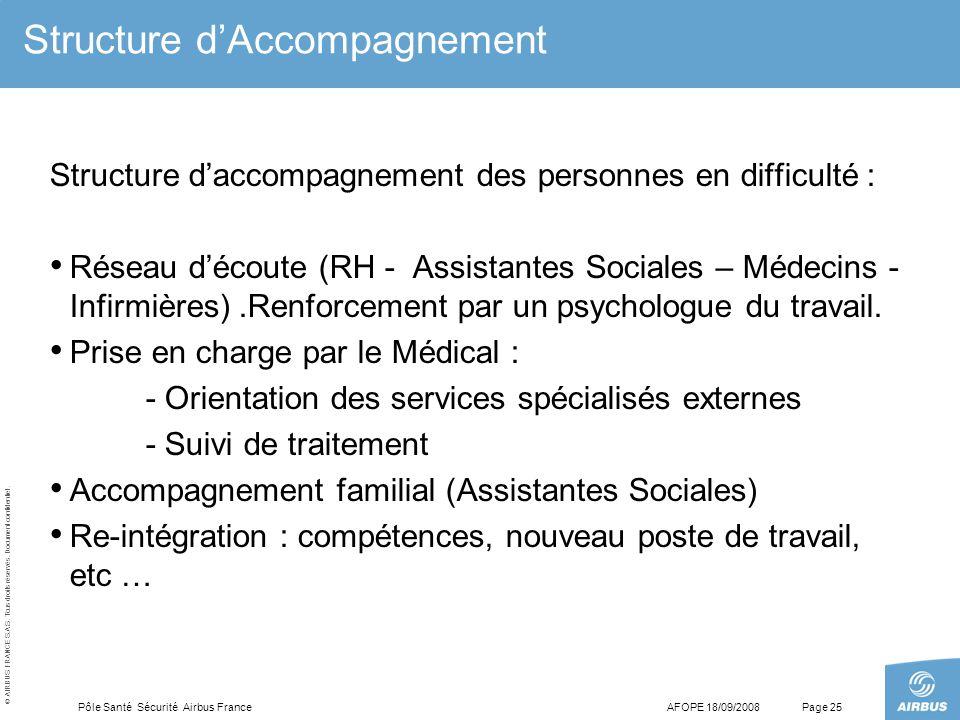 © AIRBUS FRANCE S.A.S. Tous droits réservés. Document confidentiel. AFOPE 18/09/2008Pôle Santé Sécurité Airbus FrancePage 25 Structure d'Accompagnemen