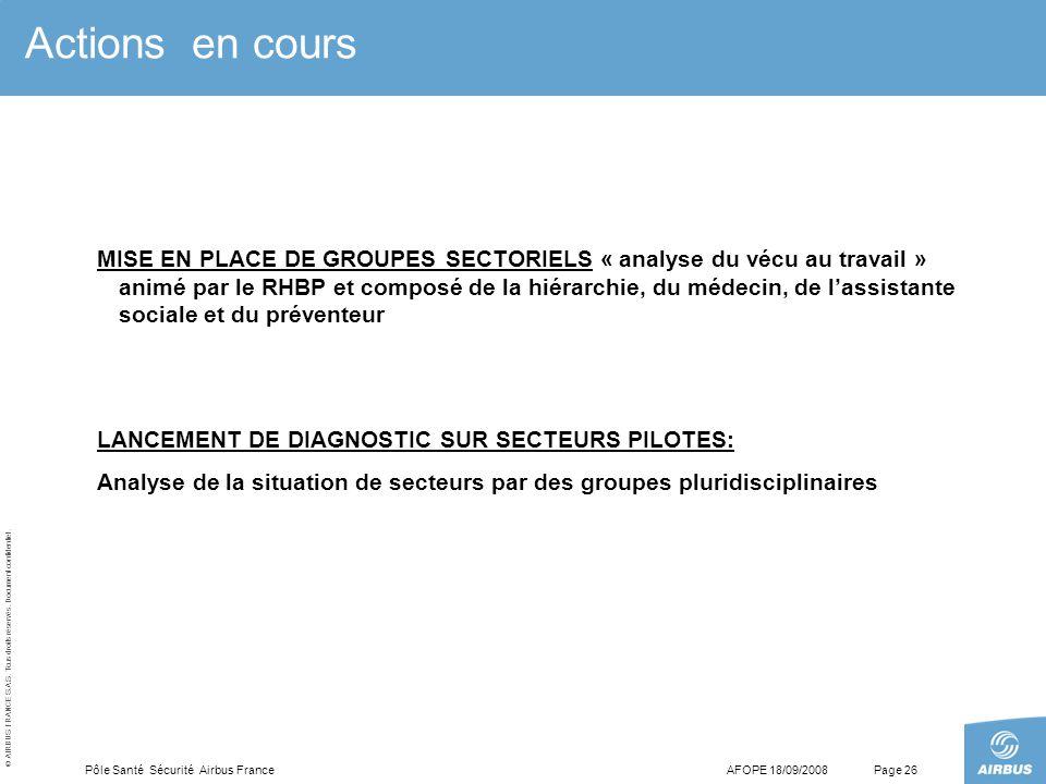 © AIRBUS FRANCE S.A.S. Tous droits réservés. Document confidentiel. AFOPE 18/09/2008Pôle Santé Sécurité Airbus FrancePage 26 Actions en cours MISE EN
