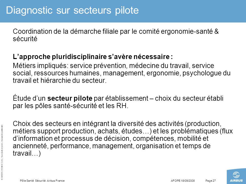 © AIRBUS FRANCE S.A.S. Tous droits réservés. Document confidentiel. AFOPE 18/09/2008Pôle Santé Sécurité Airbus FrancePage 27 Diagnostic sur secteurs p