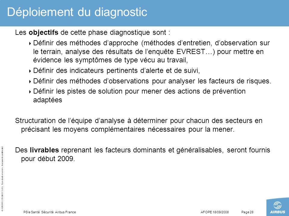 © AIRBUS FRANCE S.A.S. Tous droits réservés. Document confidentiel. AFOPE 18/09/2008Pôle Santé Sécurité Airbus FrancePage 28 Déploiement du diagnostic