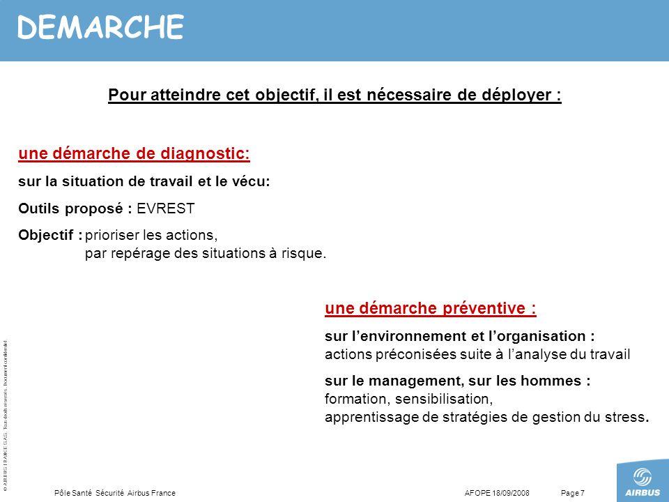 © AIRBUS FRANCE S.A.S. Tous droits réservés. Document confidentiel. AFOPE 18/09/2008Pôle Santé Sécurité Airbus FrancePage 7 DEMARCHE une démarche de d