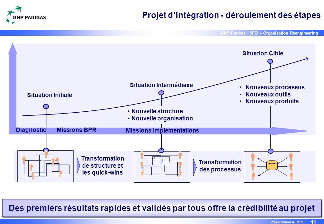 11 BNP Paribas - SFDI – Organisation Reengineering Présentation AFOPE Projet d'intégration - déroulement des étapes Situation Cible Situation Interméd