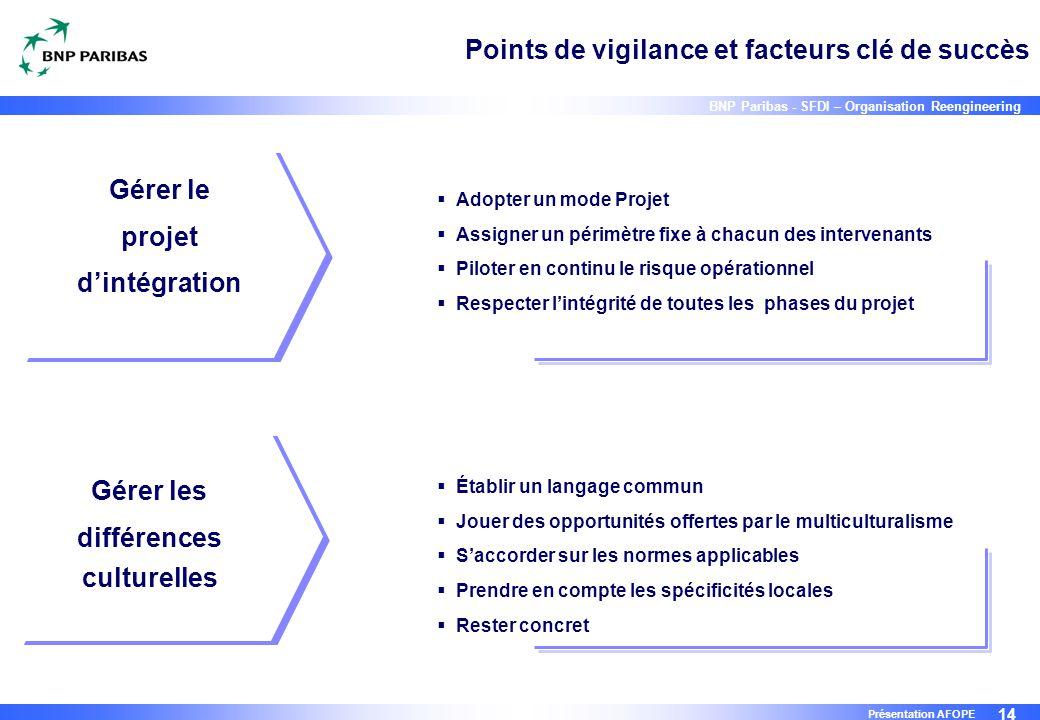 14 BNP Paribas - SFDI – Organisation Reengineering Présentation AFOPE  Adopter un mode Projet  Assigner un périmètre fixe à chacun des intervenants