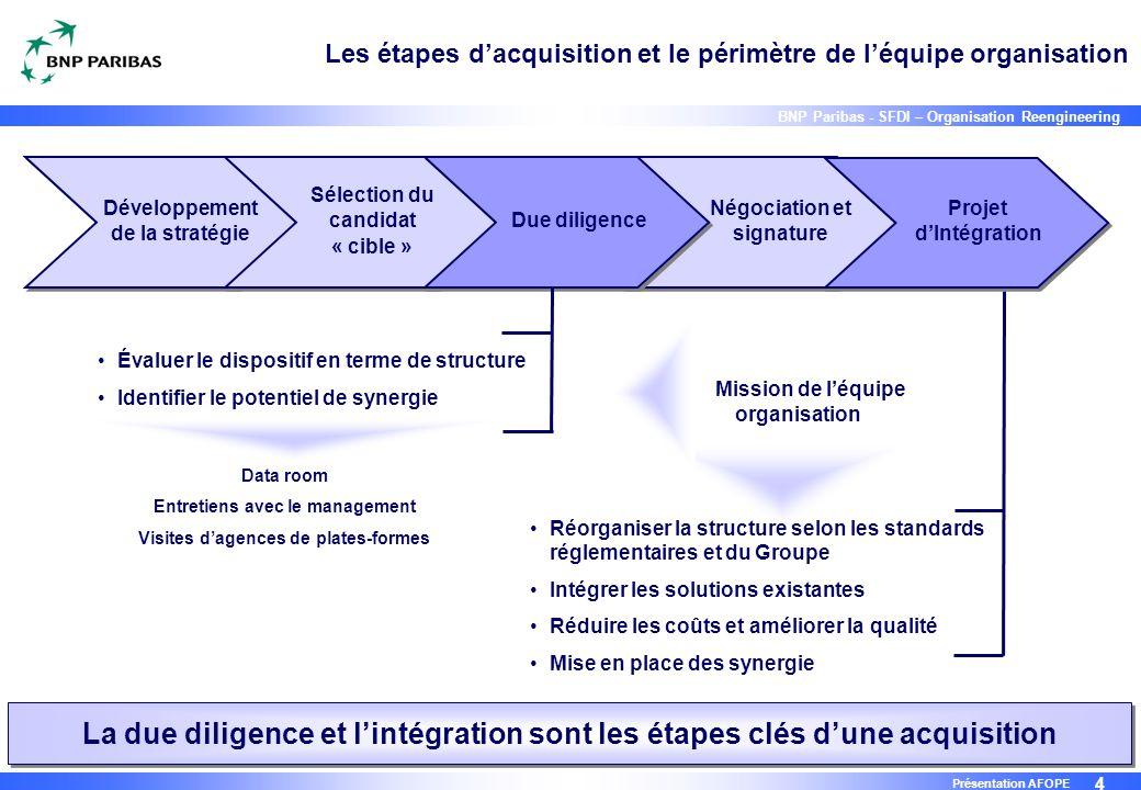 4 BNP Paribas - SFDI – Organisation Reengineering Présentation AFOPE Les étapes d'acquisition et le périmètre de l'équipe organisation Développement d