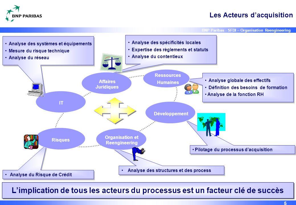 5 BNP Paribas - SFDI – Organisation Reengineering Pilotage du processus d'acquisition Analyse des spécificités locales Expertise des règlements et sta