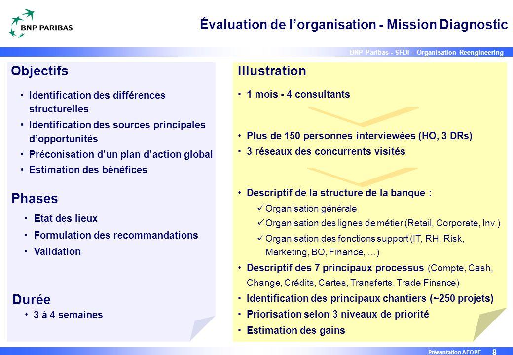 8 BNP Paribas - SFDI – Organisation Reengineering Présentation AFOPE Évaluation de l'organisation - Mission Diagnostic Etat des lieux Formulation des