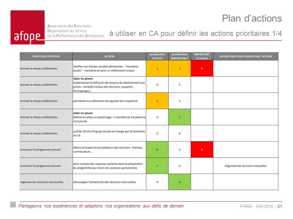 Partageons nos expériences et adaptons nos organisations aux défis de demain Plan d'actions à utiliser en CA pour définir les actions prioritaires 1/4 PARIS - MAI 2014 L'équipe / 21