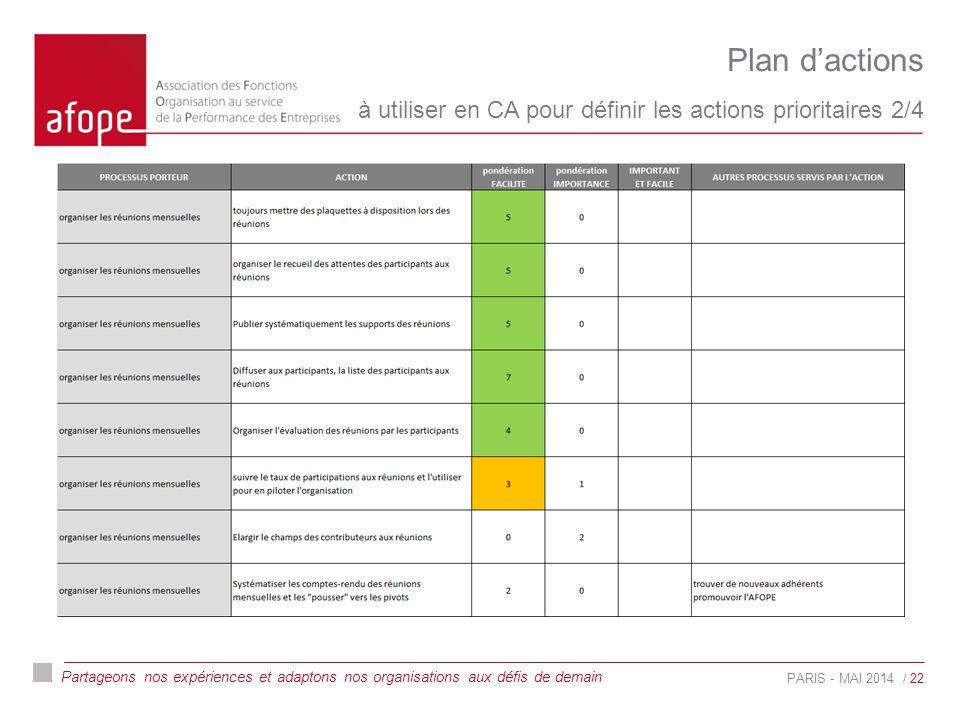 Partageons nos expériences et adaptons nos organisations aux défis de demain Plan d'actions à utiliser en CA pour définir les actions prioritaires 2/4 PARIS - MAI 2014/ 22