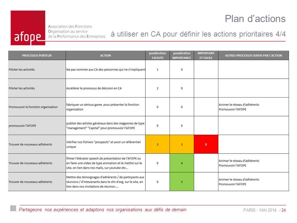 Partageons nos expériences et adaptons nos organisations aux défis de demain Plan d'actions à utiliser en CA pour définir les actions prioritaires 4/4 PARIS - MAI 2014/ 24