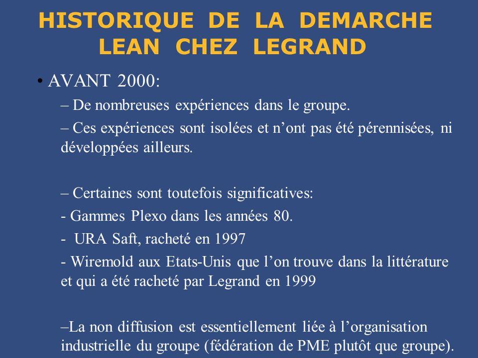 HISTORIQUE DE LA DEMARCHE LEAN CHEZ LEGRAND AVANT 2000: – De nombreuses expériences dans le groupe. – Ces expériences sont isolées et n'ont pas été pé
