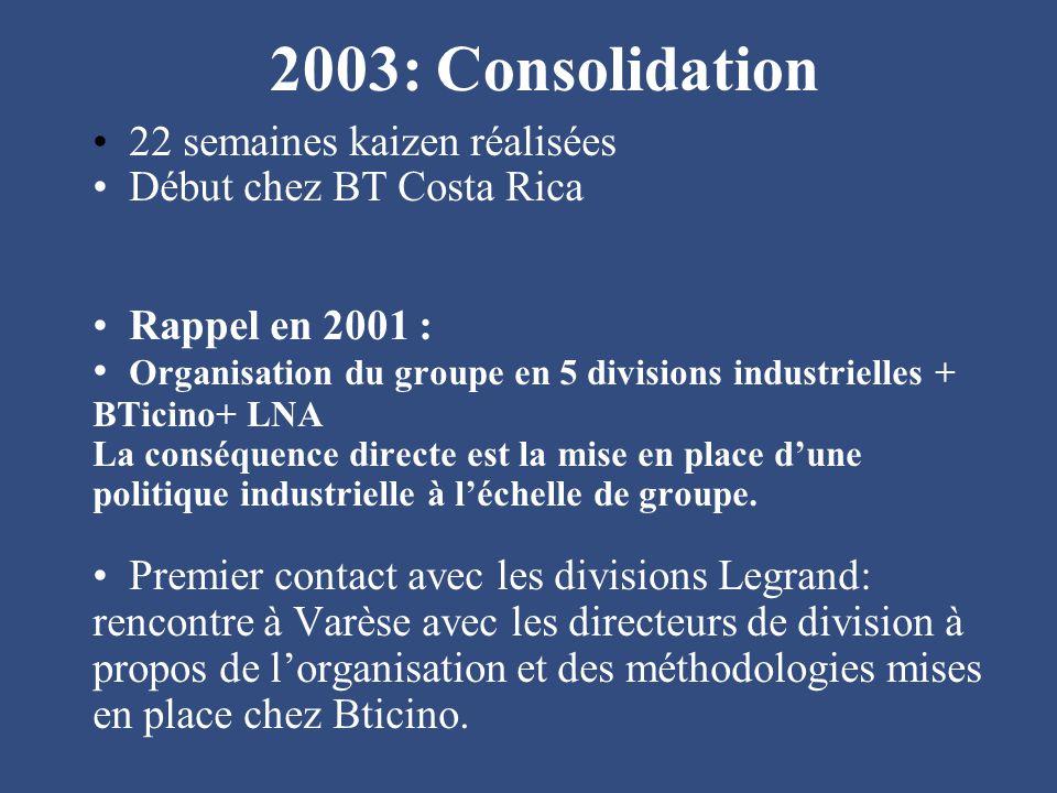 2003: Consolidation 22 semaines kaizen réalisées Début chez BT Costa Rica Rappel en 2001 : Organisation du groupe en 5 divisions industrielles + BTici