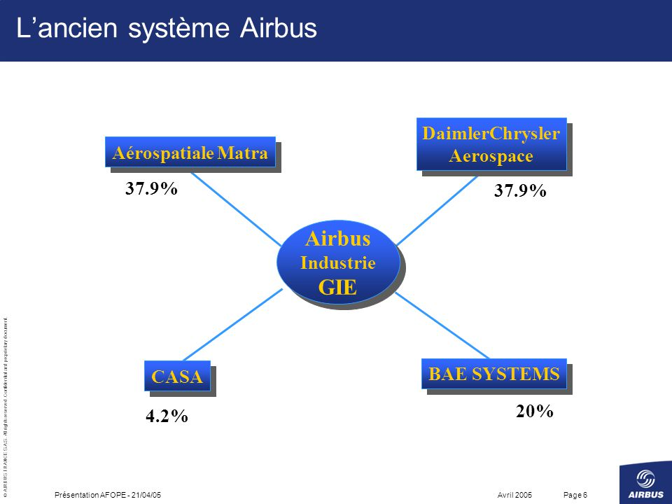 © AIRBUS FRANCE S.A.S.All rights reserved. Confidential and proprietary document.
