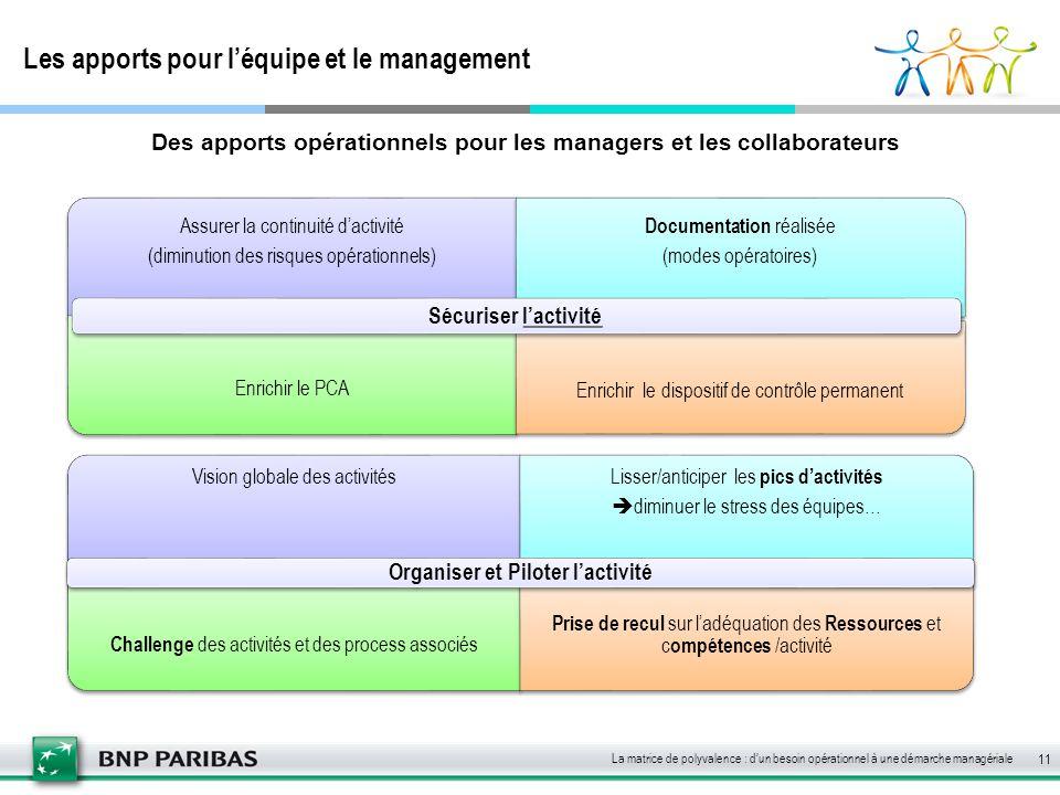 Les apports pour l'équipe et le management 11 Vision globale des activités Lisser/anticiper les pics d'activités  diminuer le stress des équipes… Cha