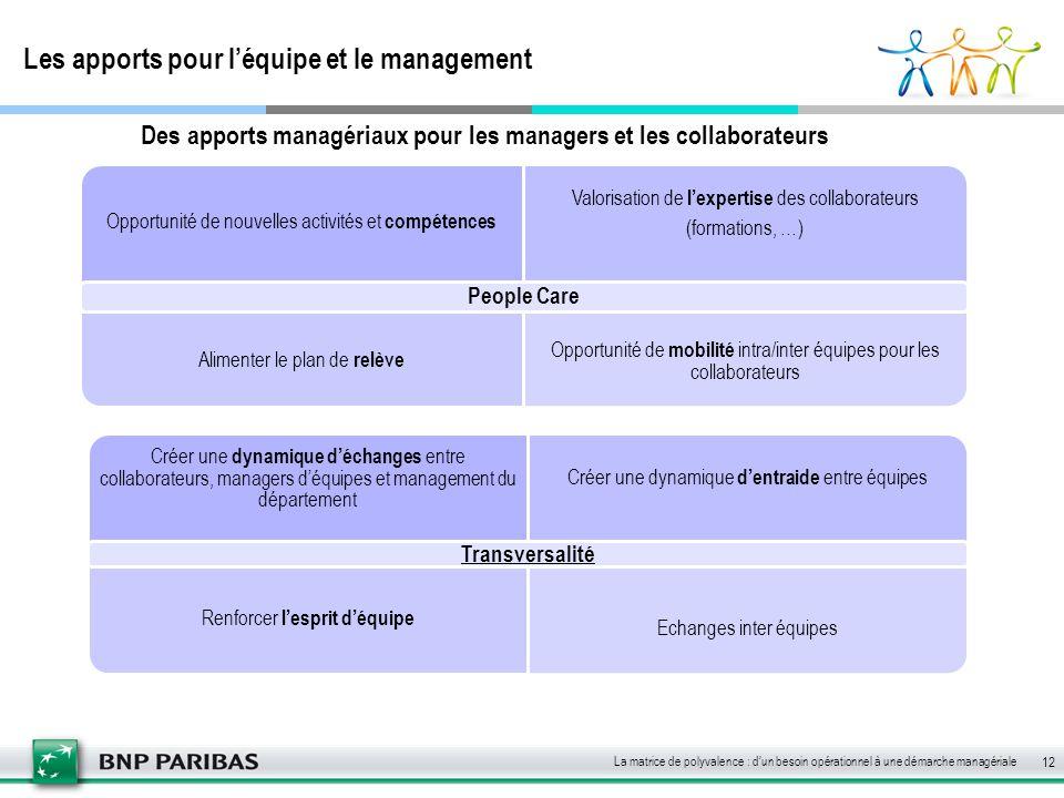 Les apports pour l'équipe et le management 12 Opportunité de nouvelles activités et compétences Valorisation de l'expertise des collaborateurs (format