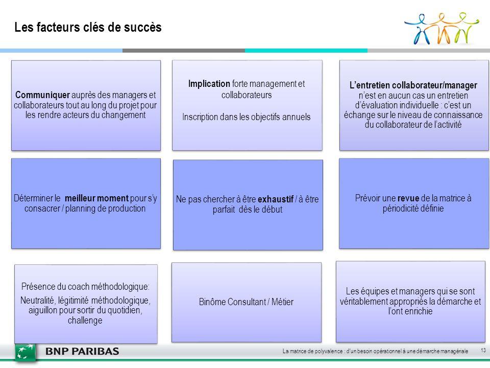 Les facteurs clés de succès L'entretien collaborateur/manager n'est en aucun cas un entretien d'évaluation individuelle : c'est un échange sur le nive