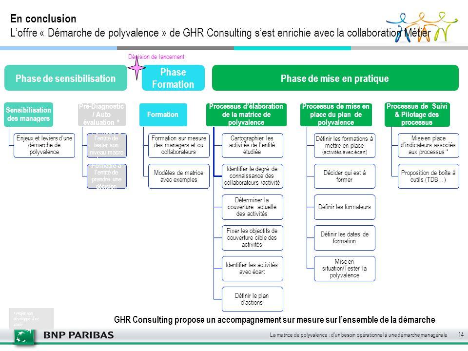 En conclusion L'offre « Démarche de polyvalence » de GHR Consulting s'est enrichie avec la collaboration Métier GHR Consulting propose un accompagneme