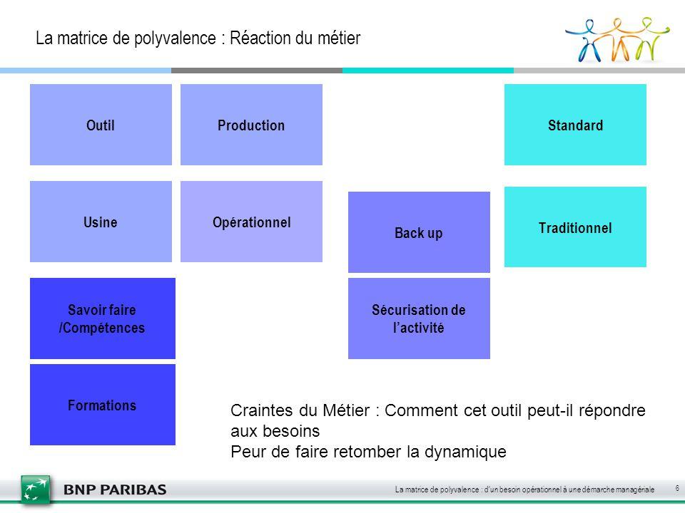 La matrice de polyvalence : Réaction du métier Opérationnel La matrice de polyvalence : d'un besoin opérationnel à une démarche managériale 6 Back up
