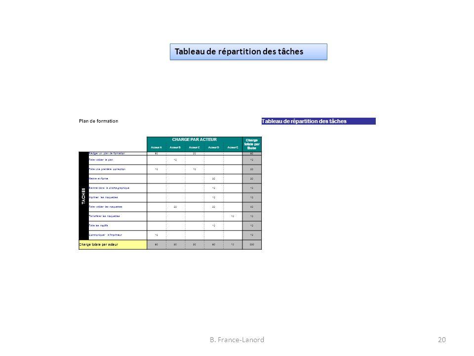 B. France-Lanord20 Plan de formation Tableau de répartition des tâches CHARGE PAR ACTEUR Charge totale par tâche Acteur AActeur BActeur CActeur DActeu