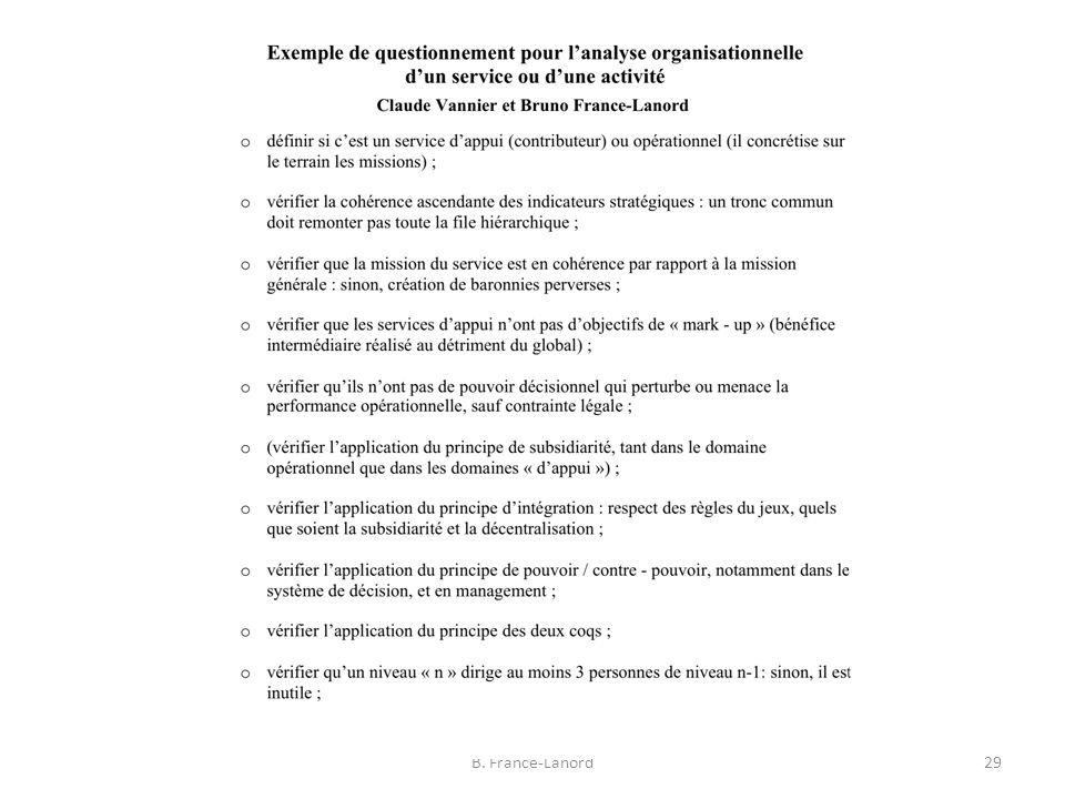 Analyse de la structure organisationnelle : 1.Analyse des métiers (fonctions et activités) 29B.