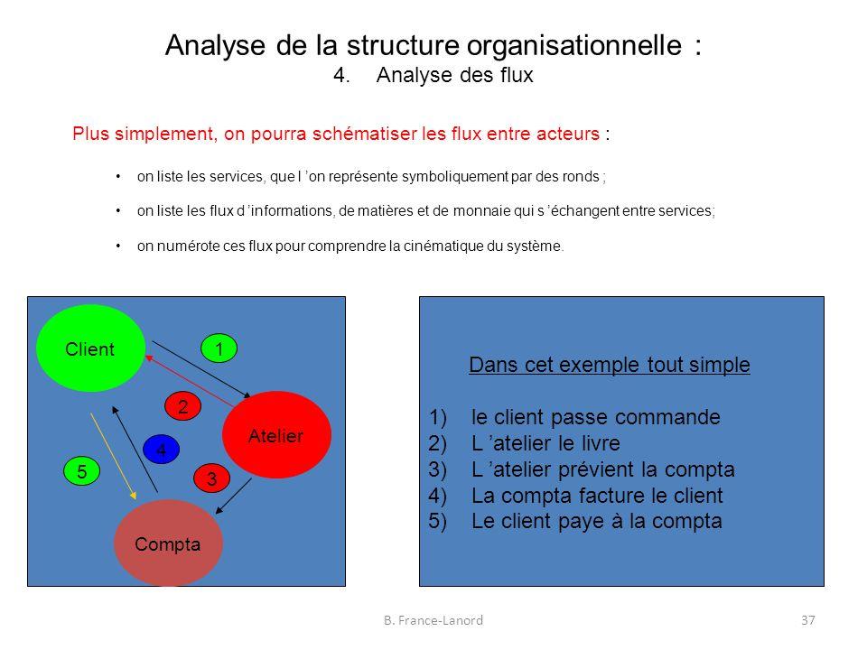 Analyse de la structure organisationnelle : 4.Analyse des flux 37B.