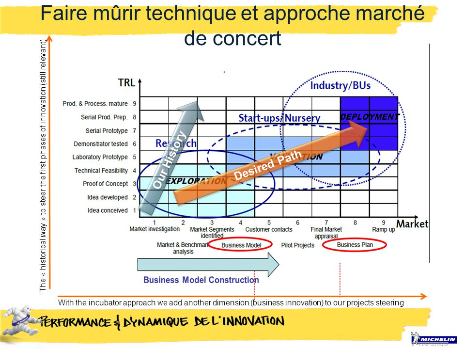 The « historical way » to steer the first phases of innovation (still relevant) With the incubator approach we add another dimension (business innovation) to our projects steering Our History Desired Path Faire mûrir technique et approche marché de concert