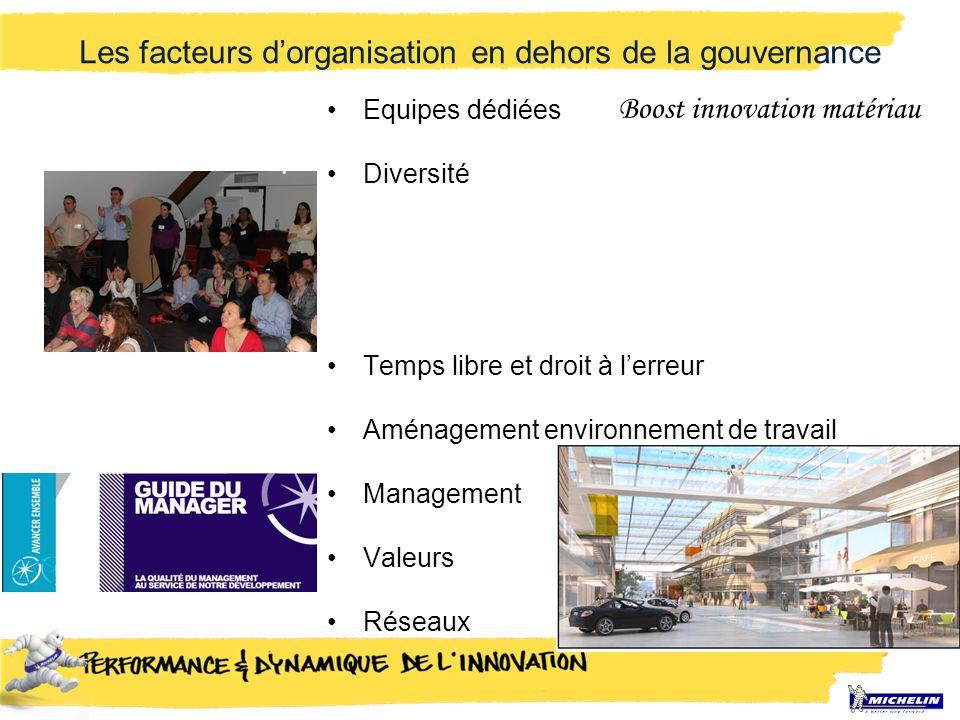 Les facteurs d'organisation en dehors de la gouvernance Equipes dédiées Diversité Temps libre et droit à l'erreur Aménagement environnement de travail