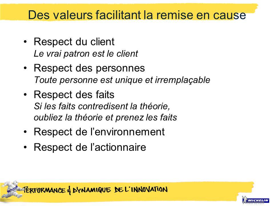Des valeurs facilitant la remise en cause Respect du client Le vrai patron est le client Respect des personnes Toute personne est unique et irremplaça