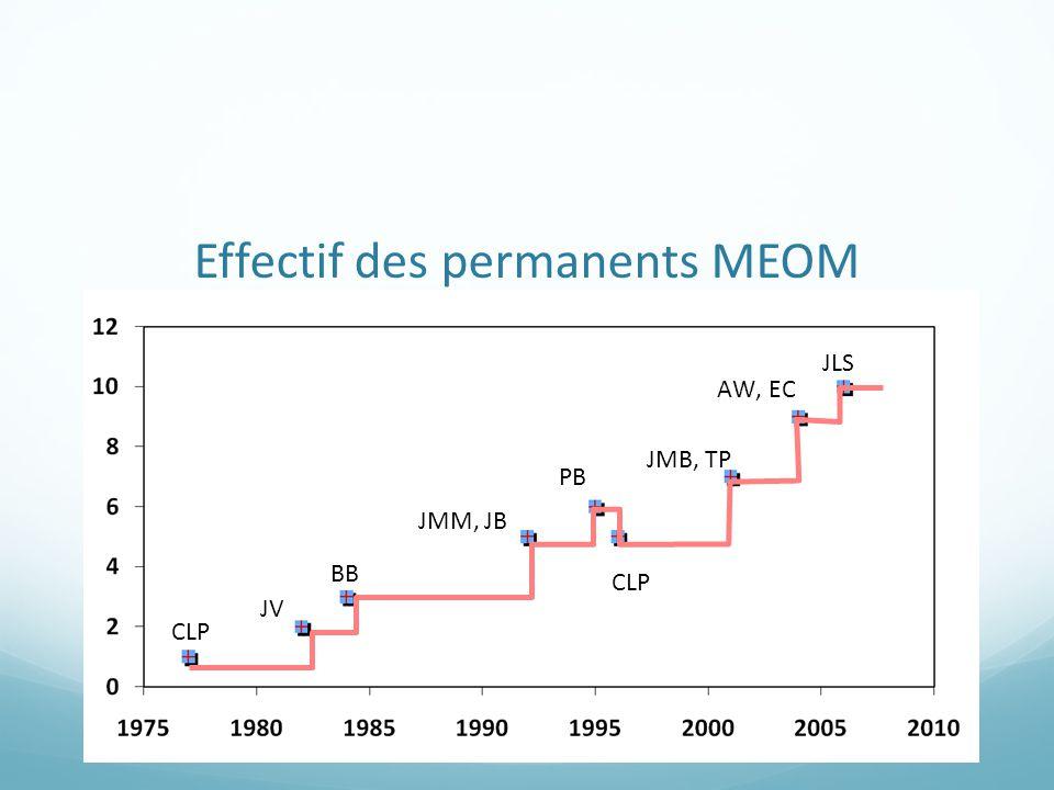 Effectif des permanents MEOM CLP JV BB JMM, JB PB CLP JMB, TP AW, EC JLS