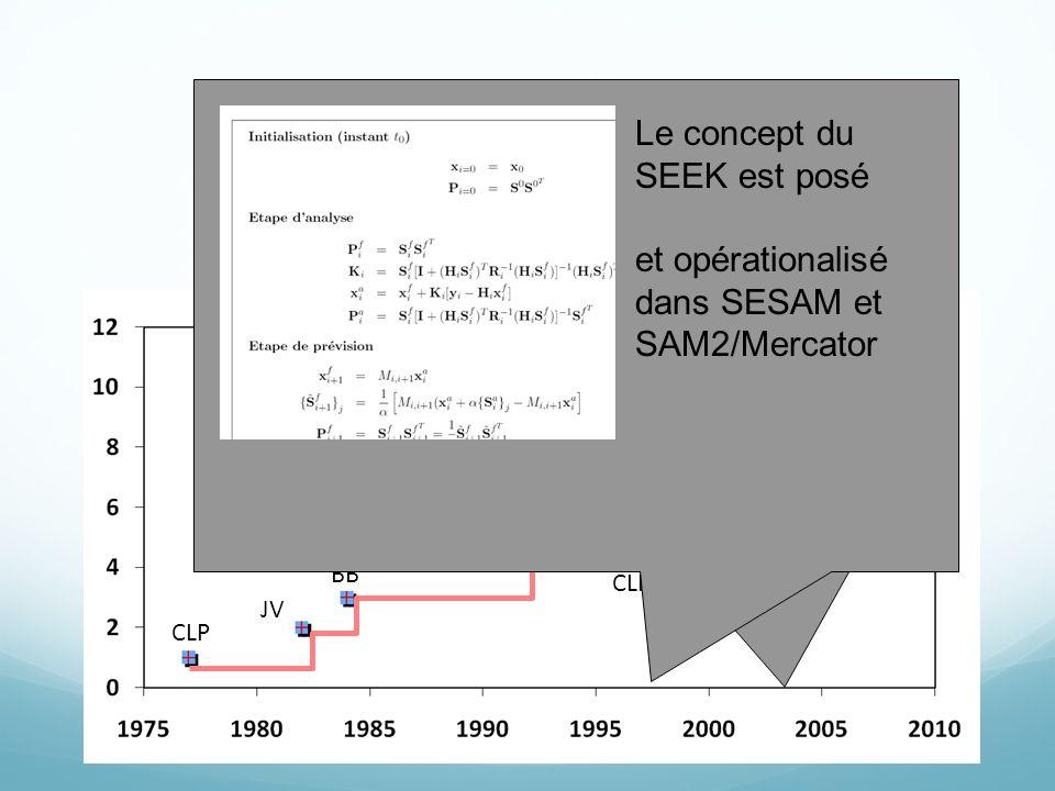 CLP JV BB JMM, JB PB CLP JMB, TP AW, EC JLS Le concept du SEEK est posé et opérationalisé dans SESAM et SAM2/Mercator