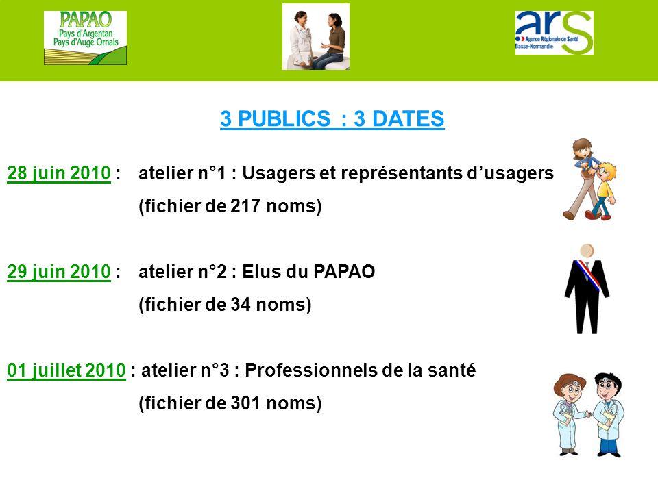 3 PUBLICS : 3 DATES 28 juin 2010 : atelier n°1 : Usagers et représentants d'usagers (fichier de 217 noms) 29 juin 2010 : atelier n°2 : Elus du PAPAO (
