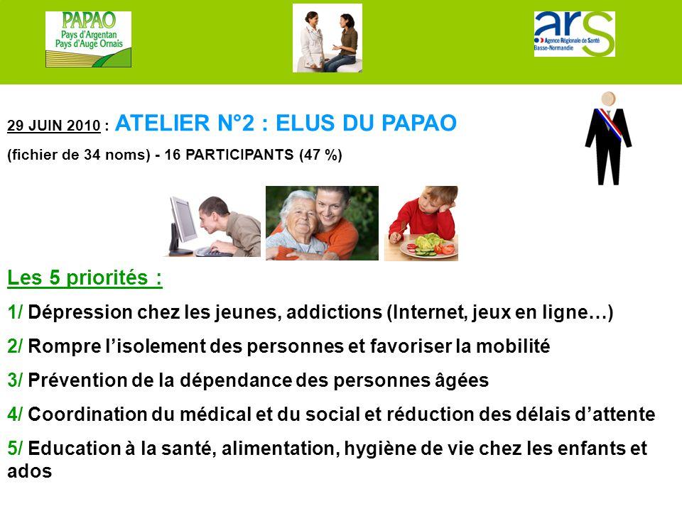 29 JUIN 2010 : ATELIER N°2 : ELUS DU PAPAO (fichier de 34 noms) - 16 PARTICIPANTS (47 %) Les 5 priorités : 1/ Dépression chez les jeunes, addictions (Internet, jeux en ligne…) 2/ Rompre l'isolement des personnes et favoriser la mobilité 3/ Prévention de la dépendance des personnes âgées 4/ Coordination du médical et du social et réduction des délais d'attente 5/ Education à la santé, alimentation, hygiène de vie chez les enfants et ados