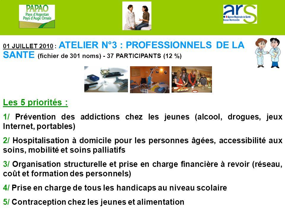 01 JUILLET 2010 : ATELIER N°3 : PROFESSIONNELS DE LA SANTE (fichier de 301 noms) - 37 PARTICIPANTS (12 %) Les 5 priorités : 1/ Prévention des addictio