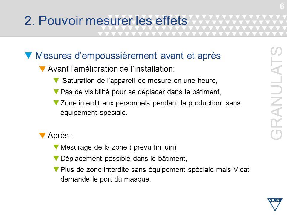 6 GRANULATS 2. Pouvoir mesurer les effets Mesures d'empoussièrement avant et après Avant l'amélioration de l'installation: Saturation de l'appareil de