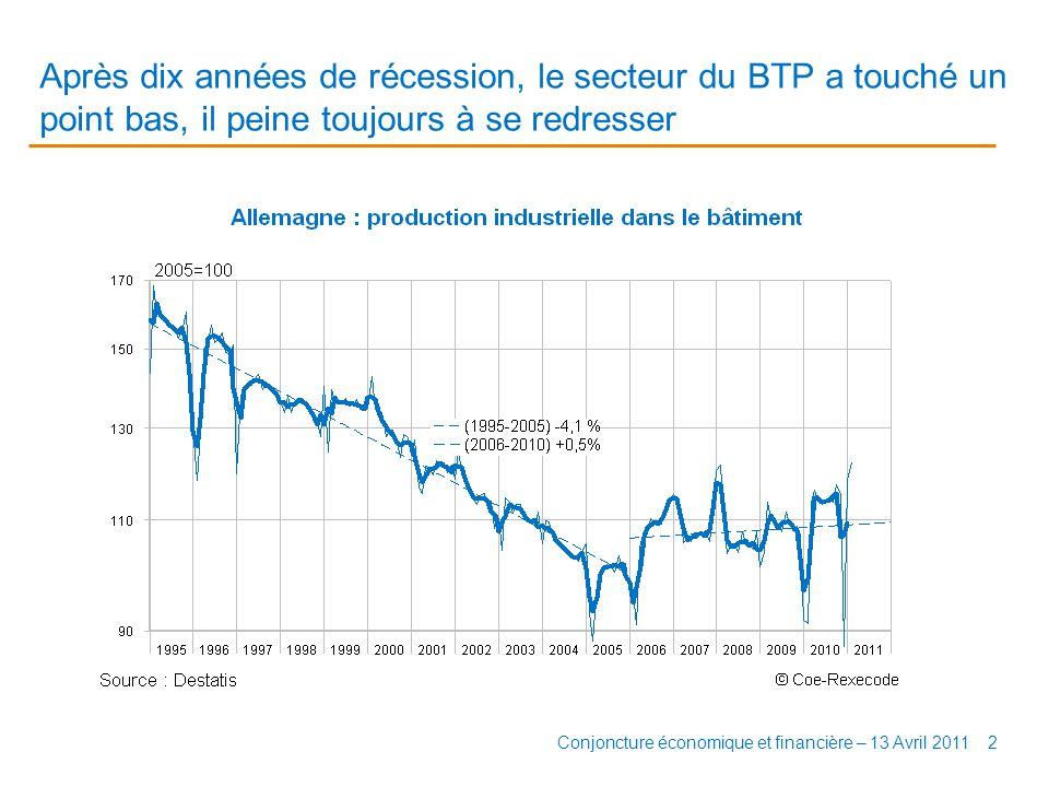Après dix années de récession, le secteur du BTP a touché un point bas, il peine toujours à se redresser 2Conjoncture économique et financière – 13 Avril 2011