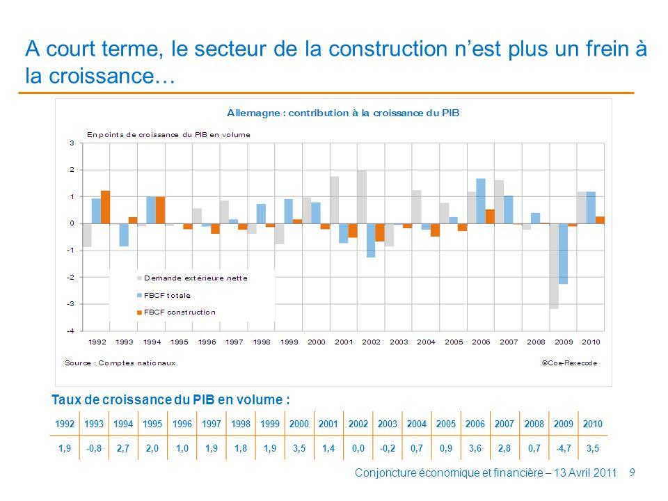 A court terme, le secteur de la construction n'est plus un frein à la croissance… 9 Conjoncture économique et financière – 13 Avril 2011 Taux de croissance du PIB en volume : 1992199319941995199619971998199920002001200220032004200520062007200820092010 1,9-0,82,72,01,01,91,81,93,51,40,0-0,20,70,93,62,80,7-4,73,5