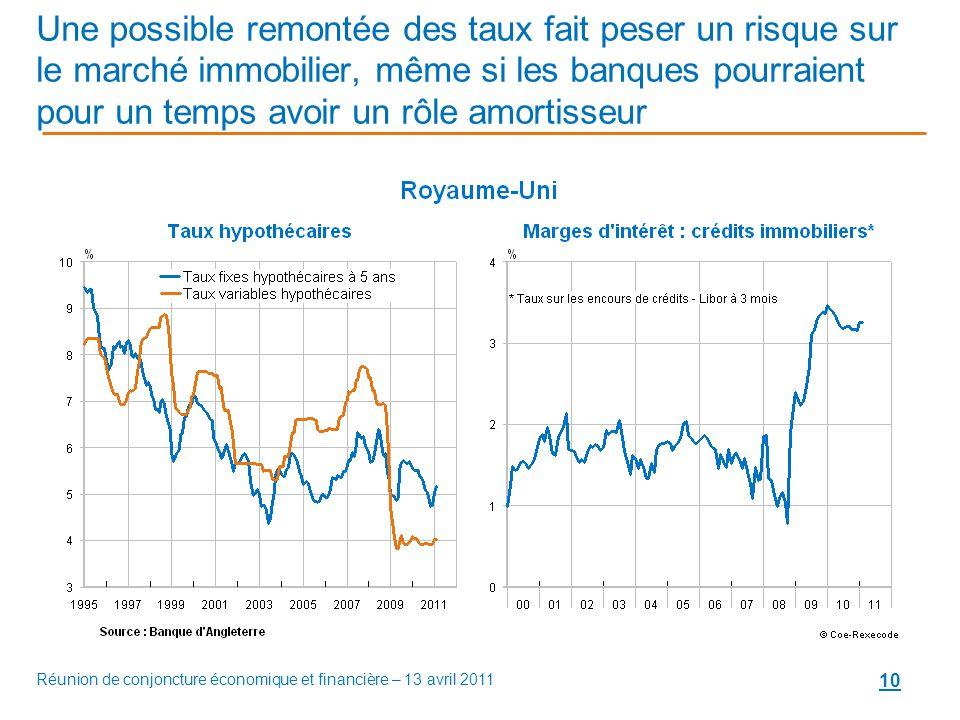 10 Une possible remontée des taux fait peser un risque sur le marché immobilier, même si les banques pourraient pour un temps avoir un rôle amortisseur Réunion de conjoncture économique et financière – 13 avril 2011
