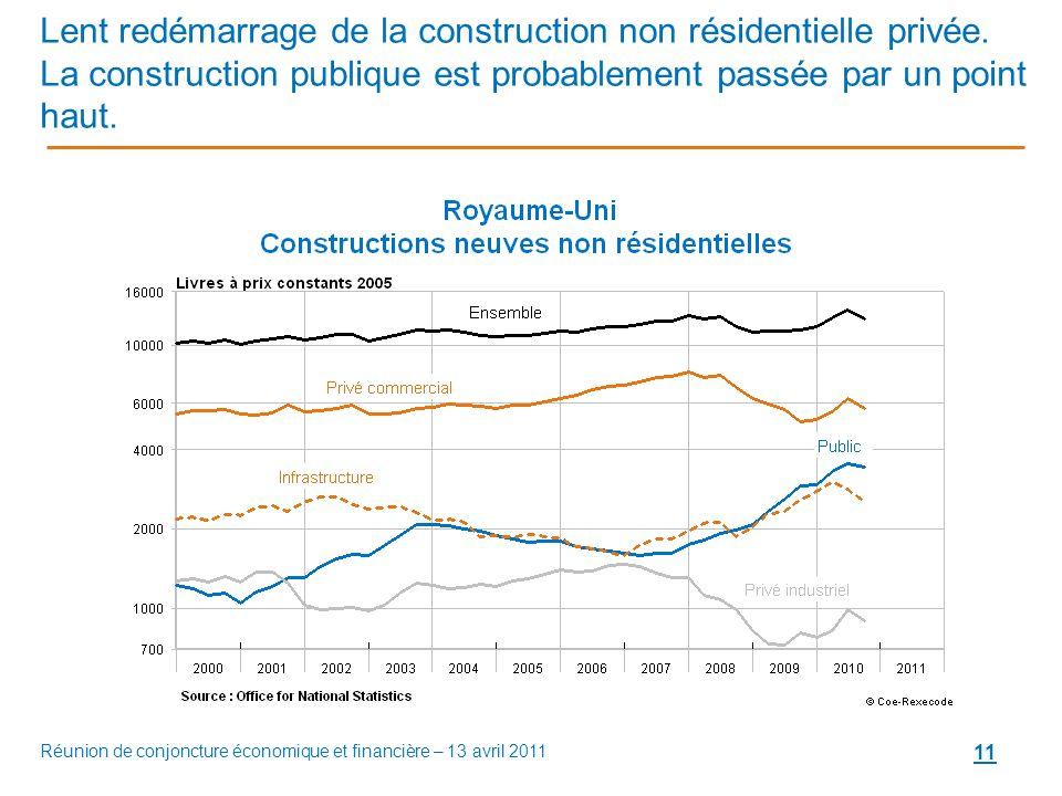 11 Lent redémarrage de la construction non résidentielle privée.