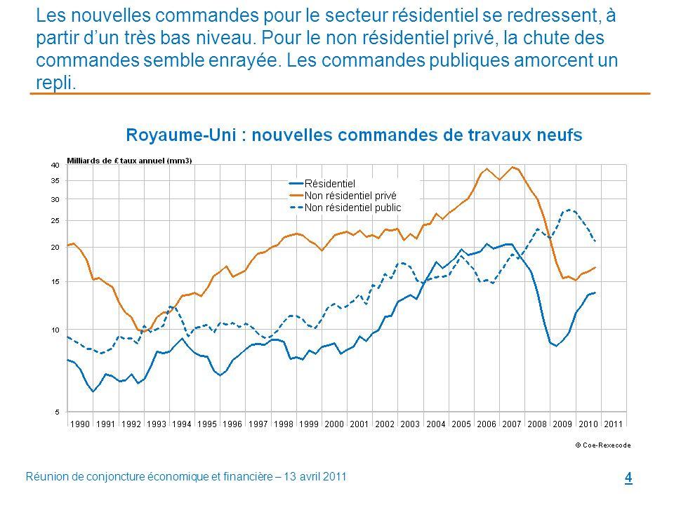 4 Les nouvelles commandes pour le secteur résidentiel se redressent, à partir d'un très bas niveau.