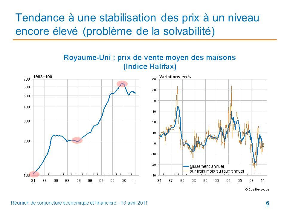 6 Tendance à une stabilisation des prix à un niveau encore élevé (problème de la solvabilité) Réunion de conjoncture économique et financière – 13 avril 2011