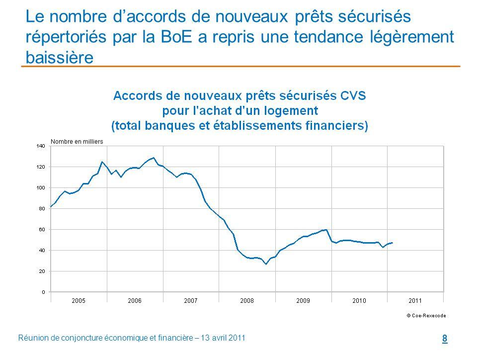 8 Le nombre d'accords de nouveaux prêts sécurisés répertoriés par la BoE a repris une tendance légèrement baissière Réunion de conjoncture économique et financière – 13 avril 2011