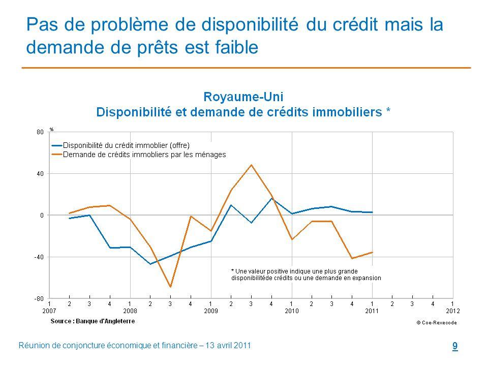 9 Pas de problème de disponibilité du crédit mais la demande de prêts est faible Réunion de conjoncture économique et financière – 13 avril 2011